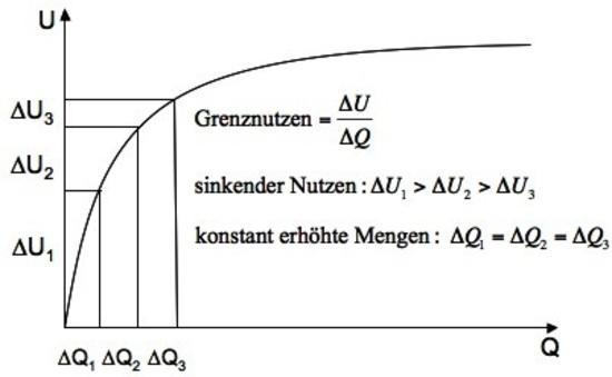 neoklassische theorie vwl basiswissen f r nicht konom. Black Bedroom Furniture Sets. Home Design Ideas
